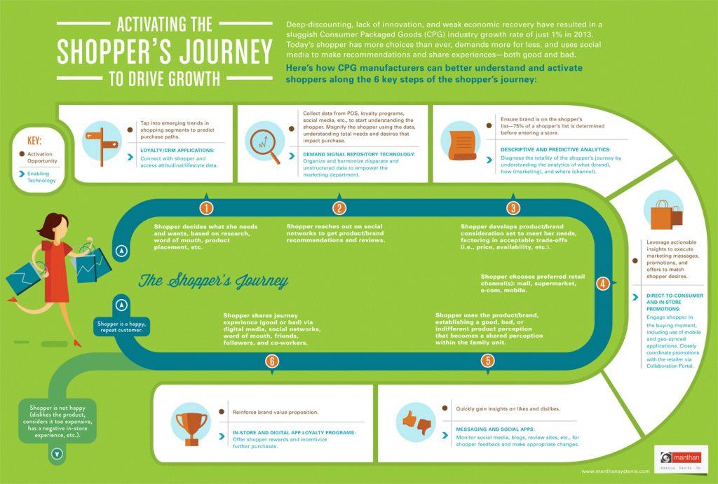 Shopper's journey